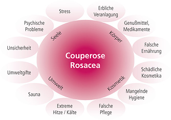 dermanent: Anti-Coupeose-/Rosacea-Therapie